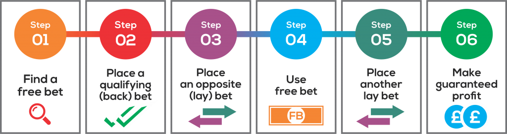 Matched Betting info-graphic